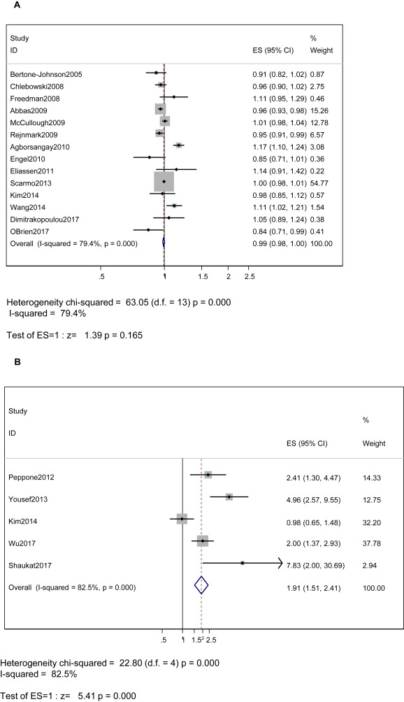Vitamin D and breast cancer: A systematic review and meta-analysis