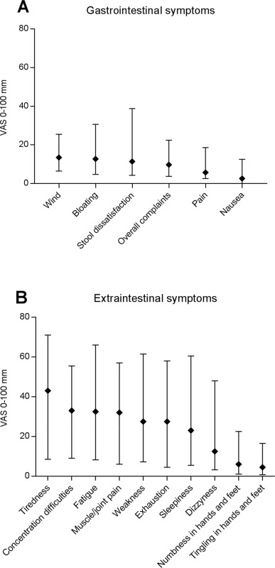 Dietary and symptom assessment in adults with self-reported