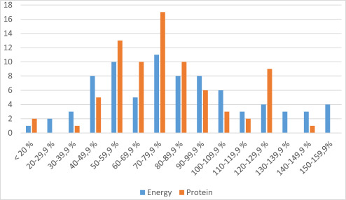Insufficient intake of energy and protein is related to