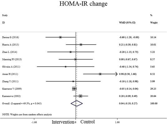 Alpha-lipoic acid (ALA) supplementation effect on glycemic and